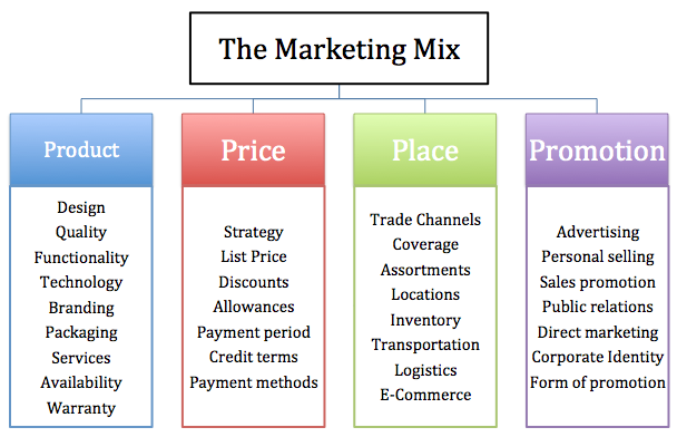the four ps of the marketing mix are