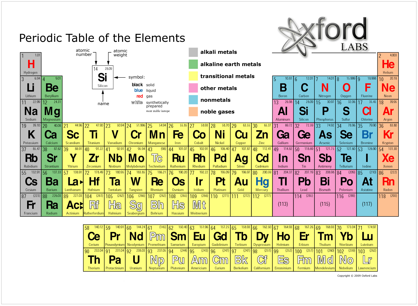 My Periodic Table Of The Elements