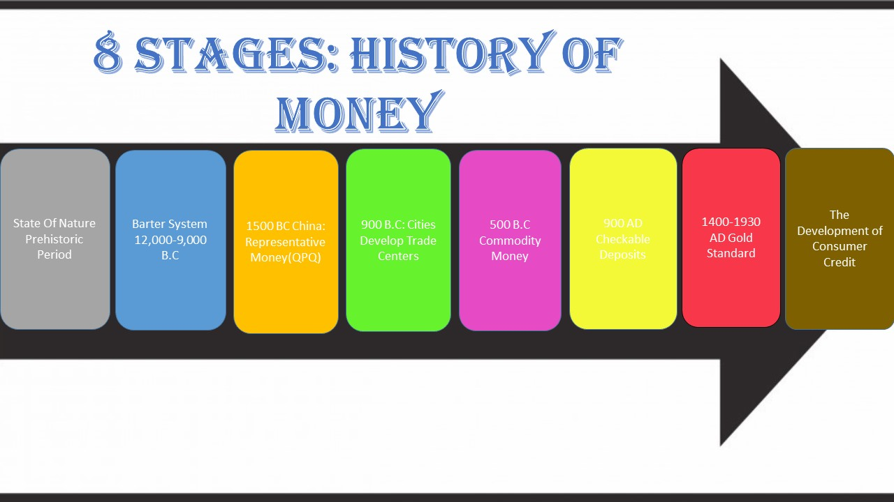 history of barter system History of money is the history of financial crisis barter trade was a real goods exchange system with perfect transparency and no residual effects and no.