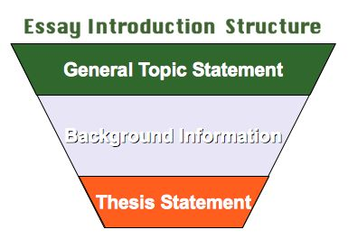 How to Develop a Thesis Statement for a Reflective Paper