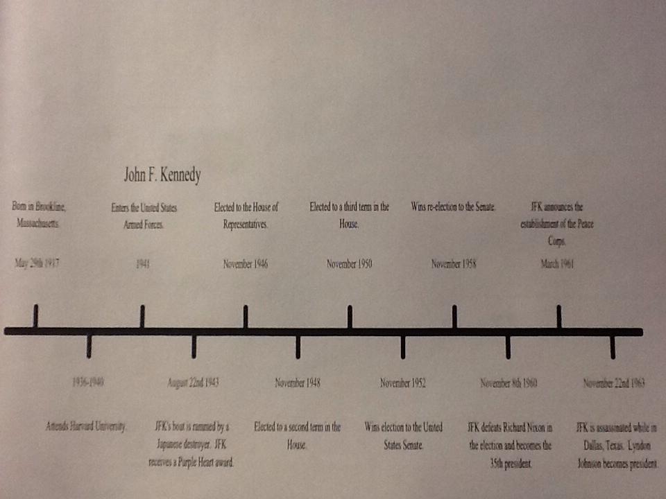 John F. Kennedy Timeline - ThingLink