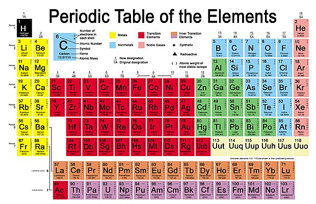Periodic table of elements thinglink urtaz Image collections