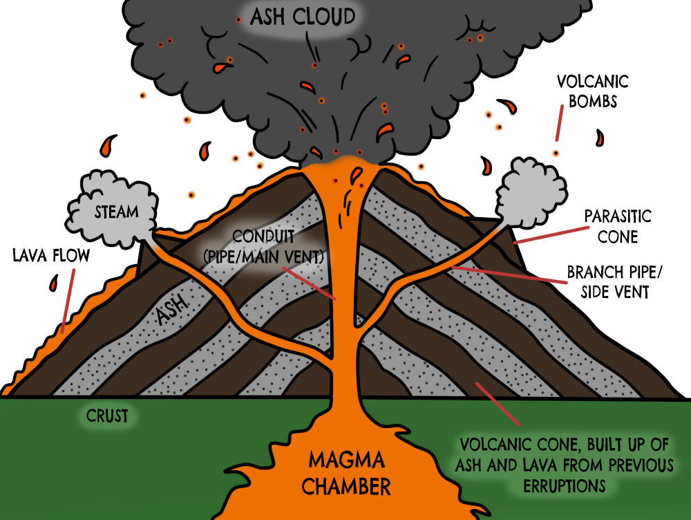 Diagram showing the structure of a volcano block and schematic structure of a volcano thinglink rh thinglink com parts of a volcano diagram volcano vent diagram ccuart Images