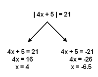 how to write absolute value equations
