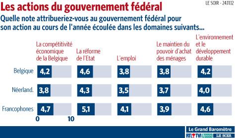 Un mauvais bulletin pour le gouvernement Di Rupo  | Belgique