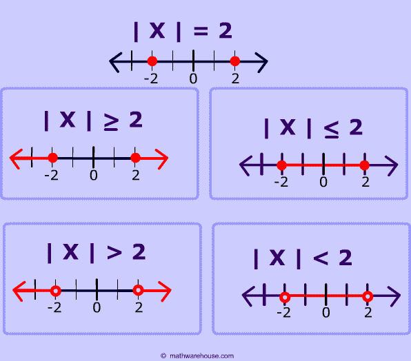 Algebra calculators guide: 144 calculators separated by skill.