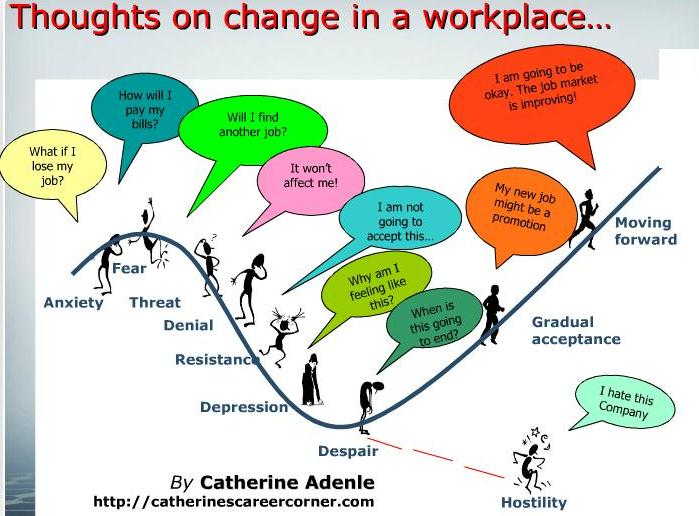 resistance to change in the workplace essay