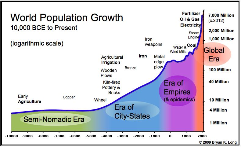 an overview of the population growth throughout the history