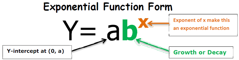 Module 5 Exponential Functions Thinglink