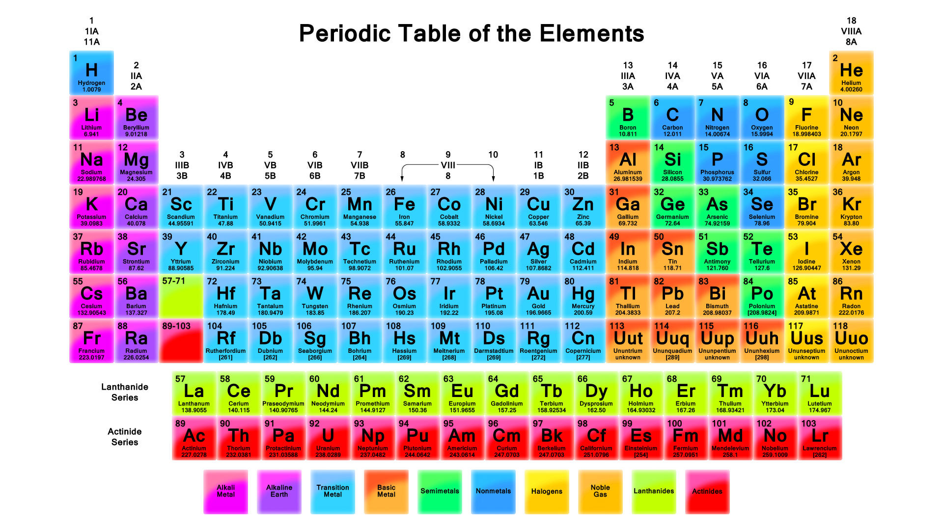 The periodic table is a tablechart of the chemical eleme the periodic table is a tablechart of the chemical eleme thinglink gamestrikefo Gallery