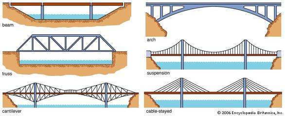 Bridges - ThingLink
