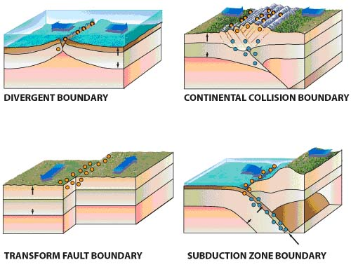 4 different types of earthquakes are divergent, continent ...