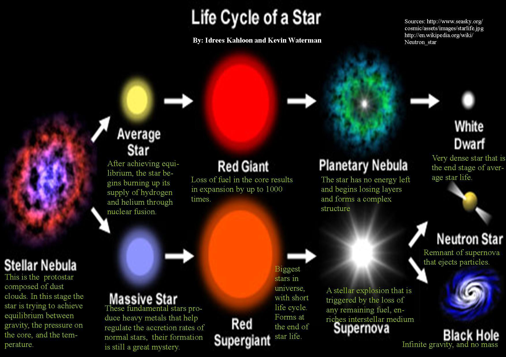 supernova a transformation of stars to black holes Theoretically, what would happen if a dark star in a black hole went supernova does the force cause the black hole to unfold.