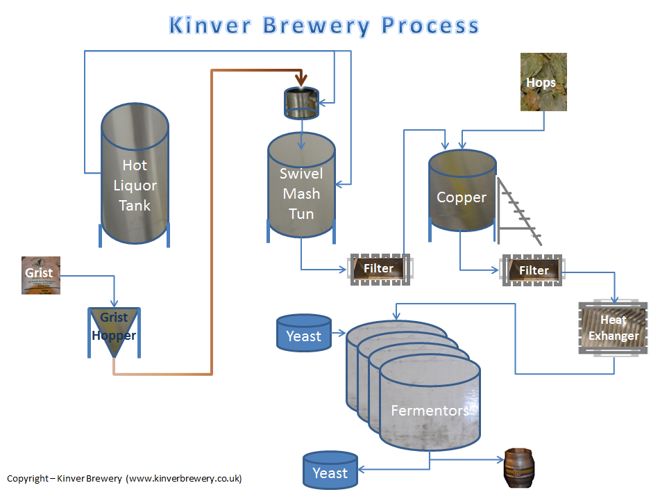 kinver brewery tour
