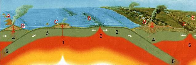 Plate Tectonics Diagram Byjakyies