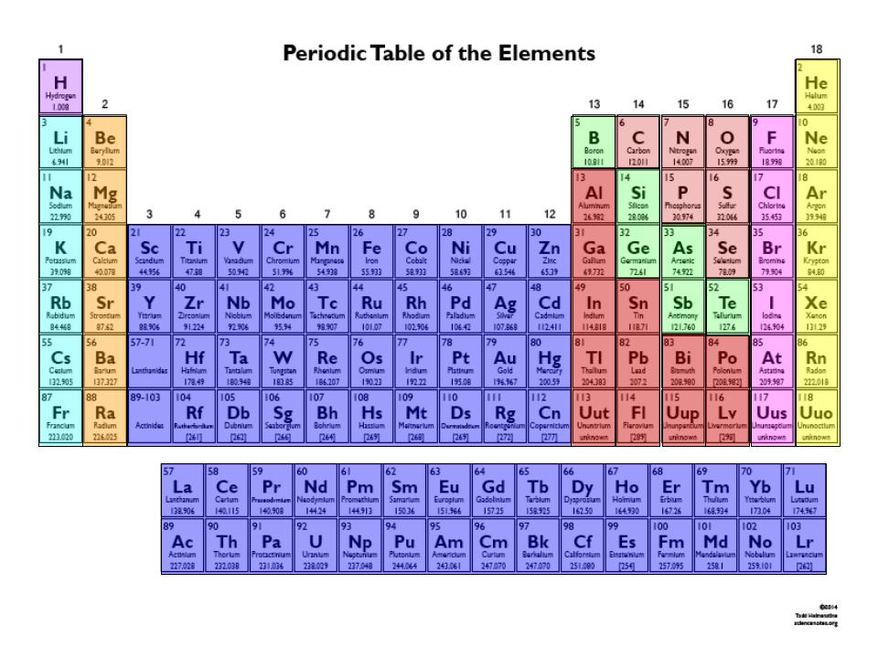 Interactive periodic table of elements thinglink for Table with charges