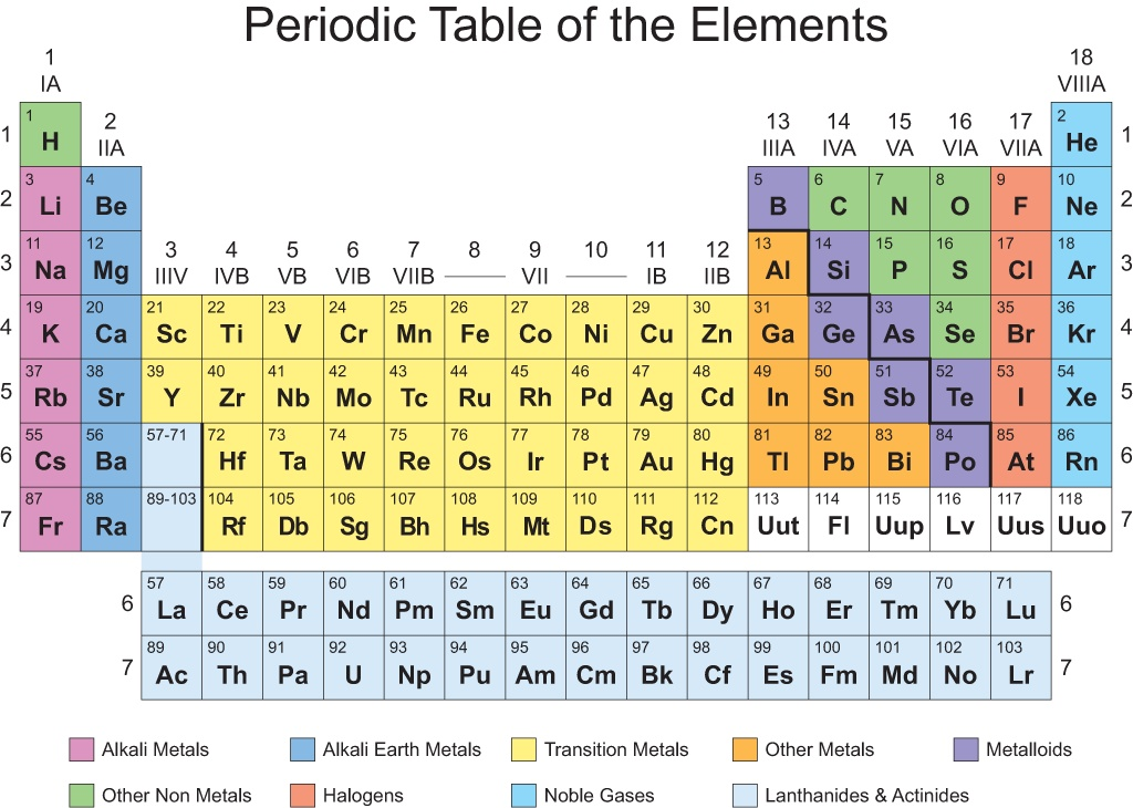 science ogt periodic table of the elements thinglink - Periodic Table For As Level