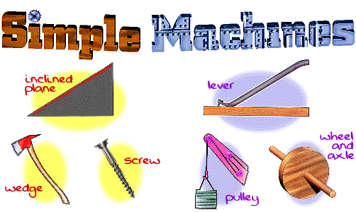 Inclined Plane Wood Cutting Axe Video Screw Example P Thinglink