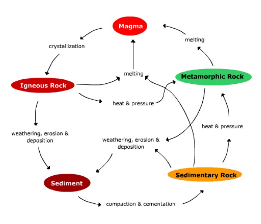 Color rock cycle - ThingLink