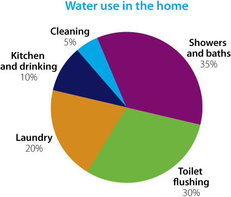 The Water Usage In Our Homes
