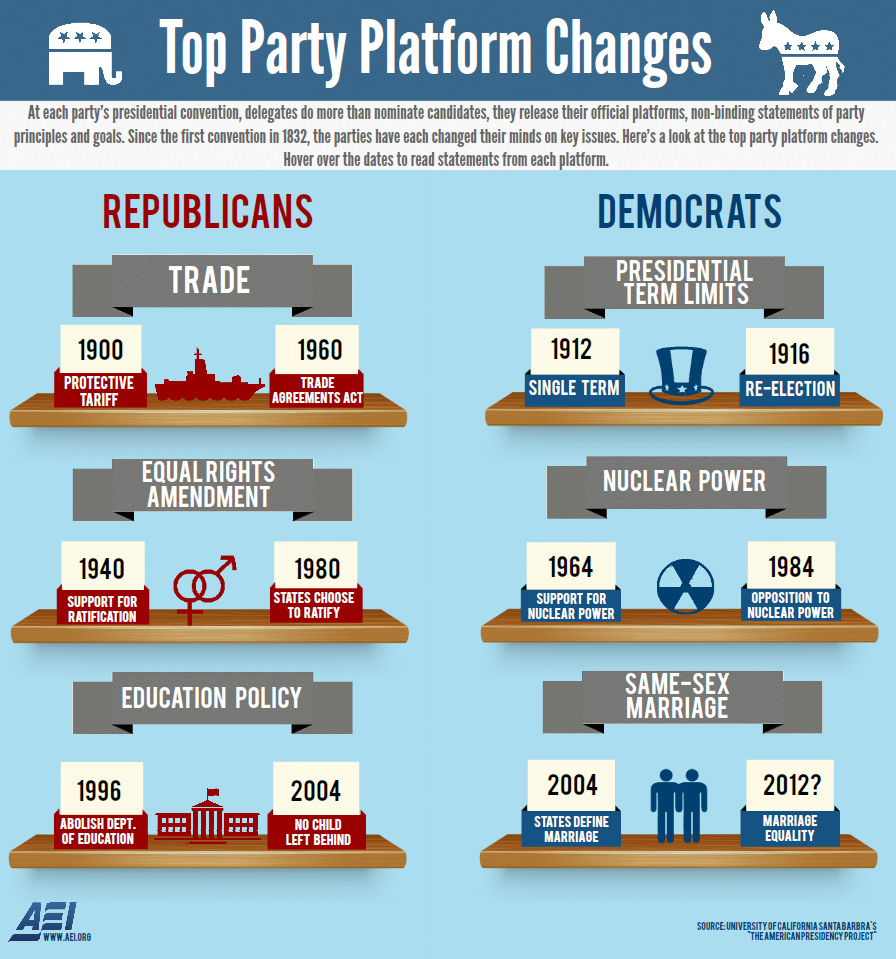 Top Party Platform Changes