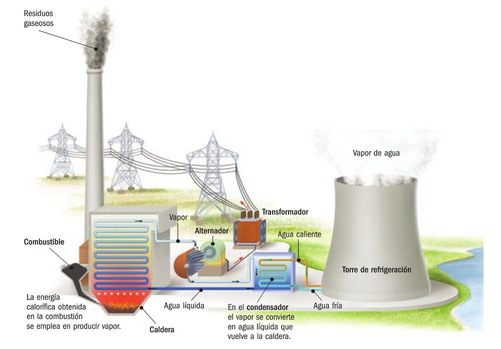 energia calorica wikipedia