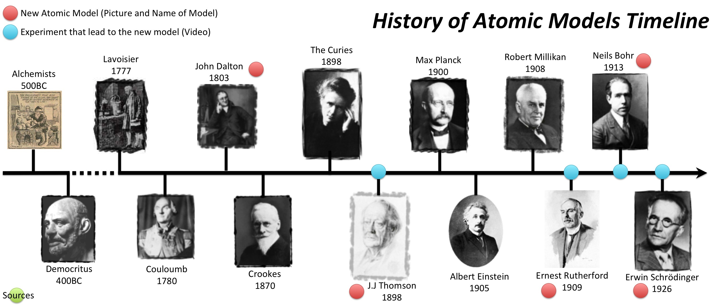 historic model of science Observation, a hypothesis, an inference, a model, a theory, or a claim and be able to science, a historical approach to understanding science.
