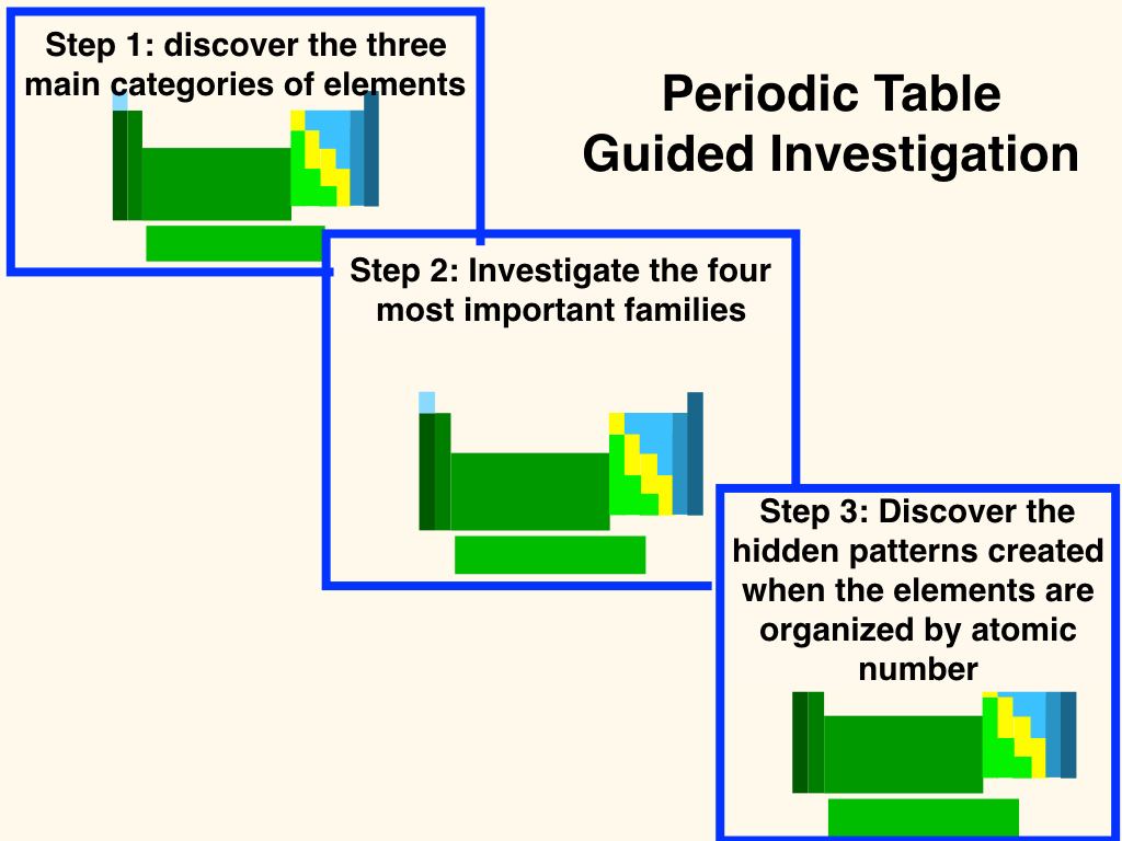 Periodic table guided investigation thinglink periodic table guided investigation by adventures in istem gamestrikefo Choice Image
