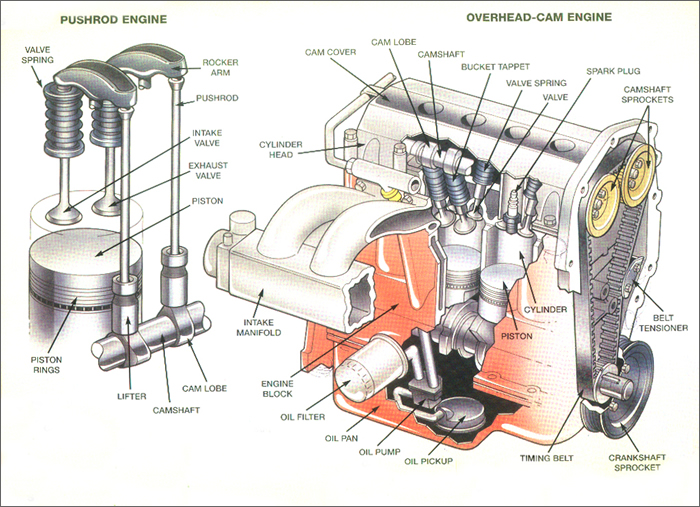 engine push rod diagram example electrical wiring diagram u2022 rh huntervalleyhotels co V8 Overhead Diagram Single Overhead Cam Diagram