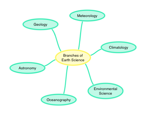 Branches Of Earth Science Ck 12 Foundation