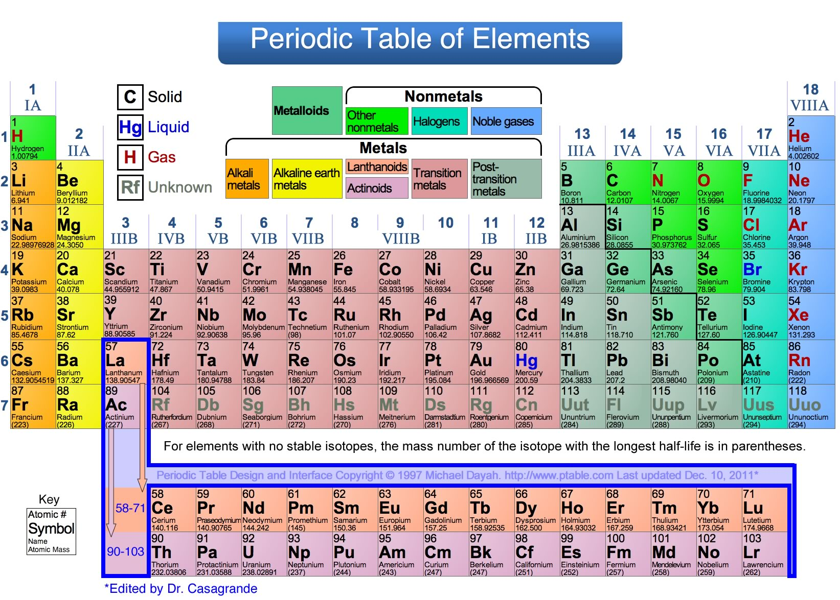 Nicole and alexs periodic table thinglink urtaz Images