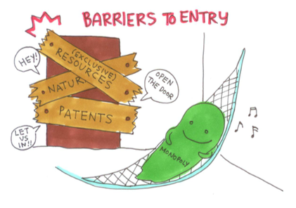 Monopoly: High barriers to entry - ThingLink