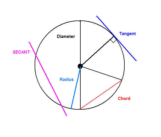 Circle diagram thinglink ccuart Image collections