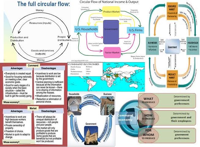 Advantages disadvantages market economy circular flow thinglink ccuart Choice Image