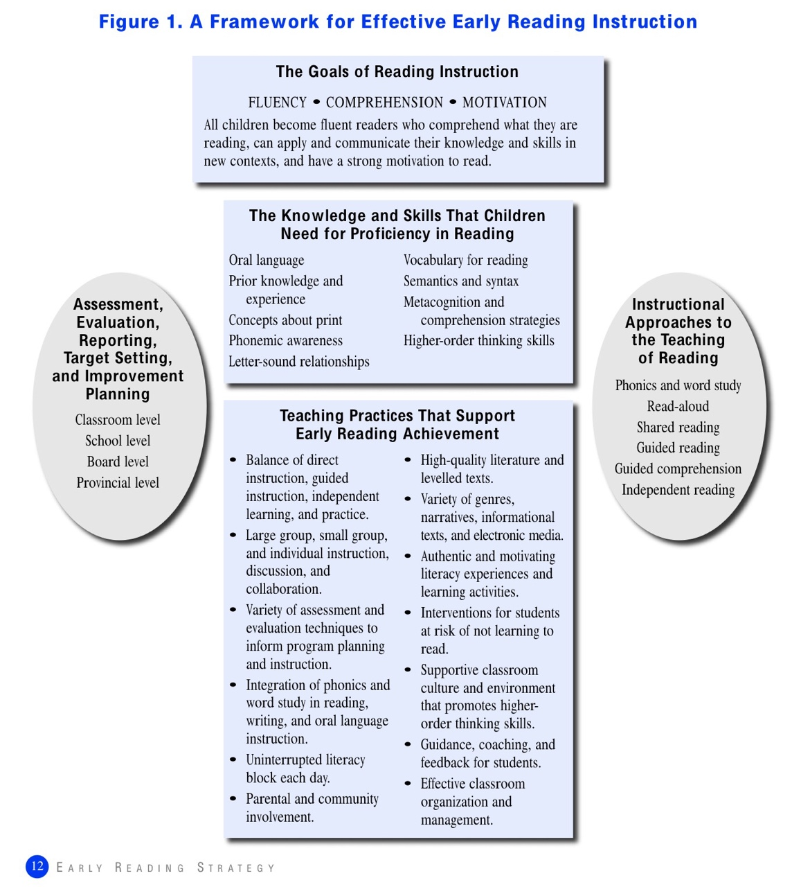 Foundations For Reading In The Junior Classroom Thinglink