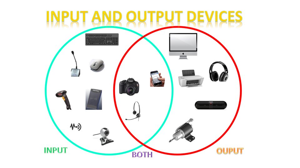 input and output devices of a computer essay Input output devices of computer essay, creative writing english literature, essay on man is the maker of his own destiny archives.