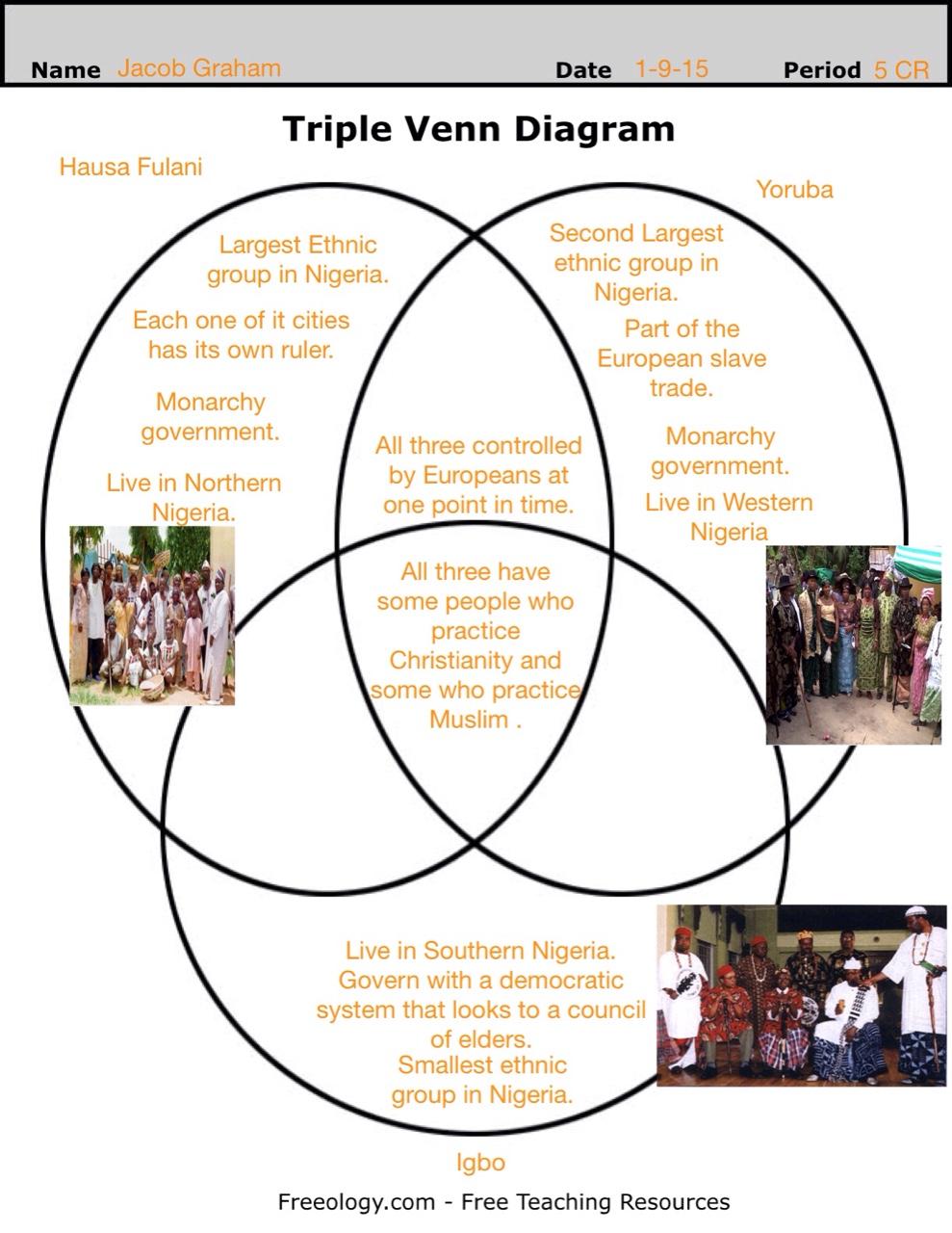 Nigeria ethnic group venn diagram thinglink pooptronica