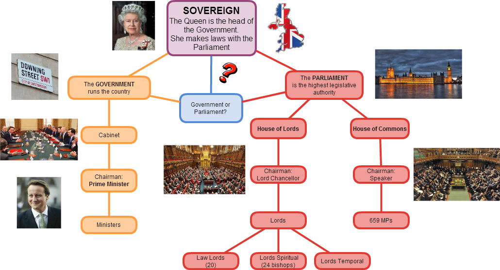 UK form of government - ThingLink