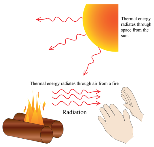 Heat Energy Can Be Transffered By Radiation Coduction An Thinglink