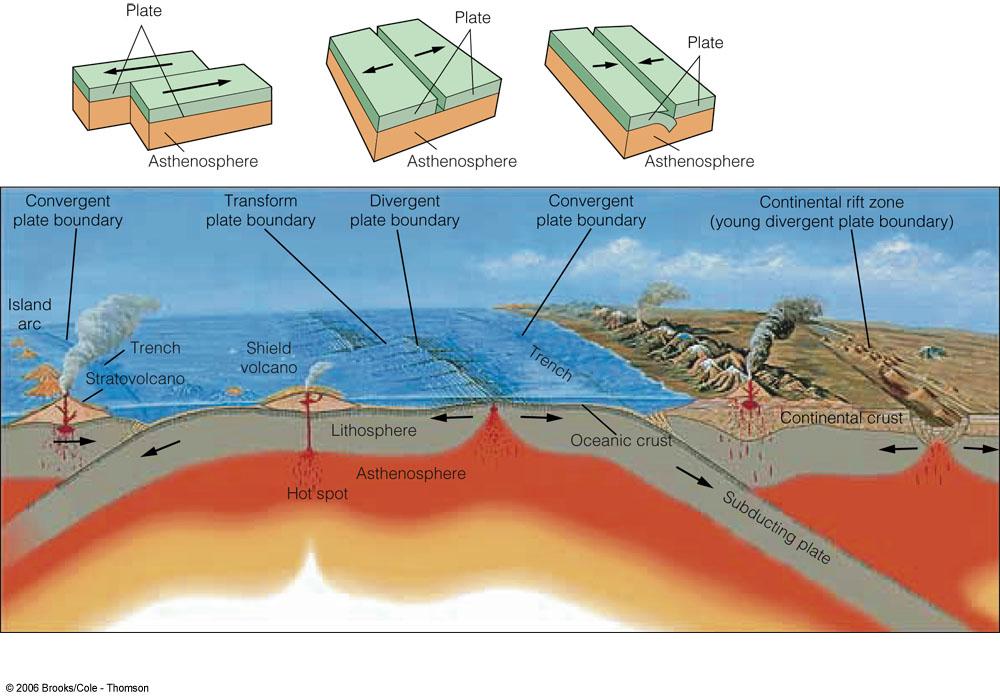 Plate Boundaries in California Plate Boundaries Thinglink