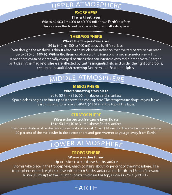 Layers of the Atmosphere ThingLink – Layers of Atmosphere Worksheet