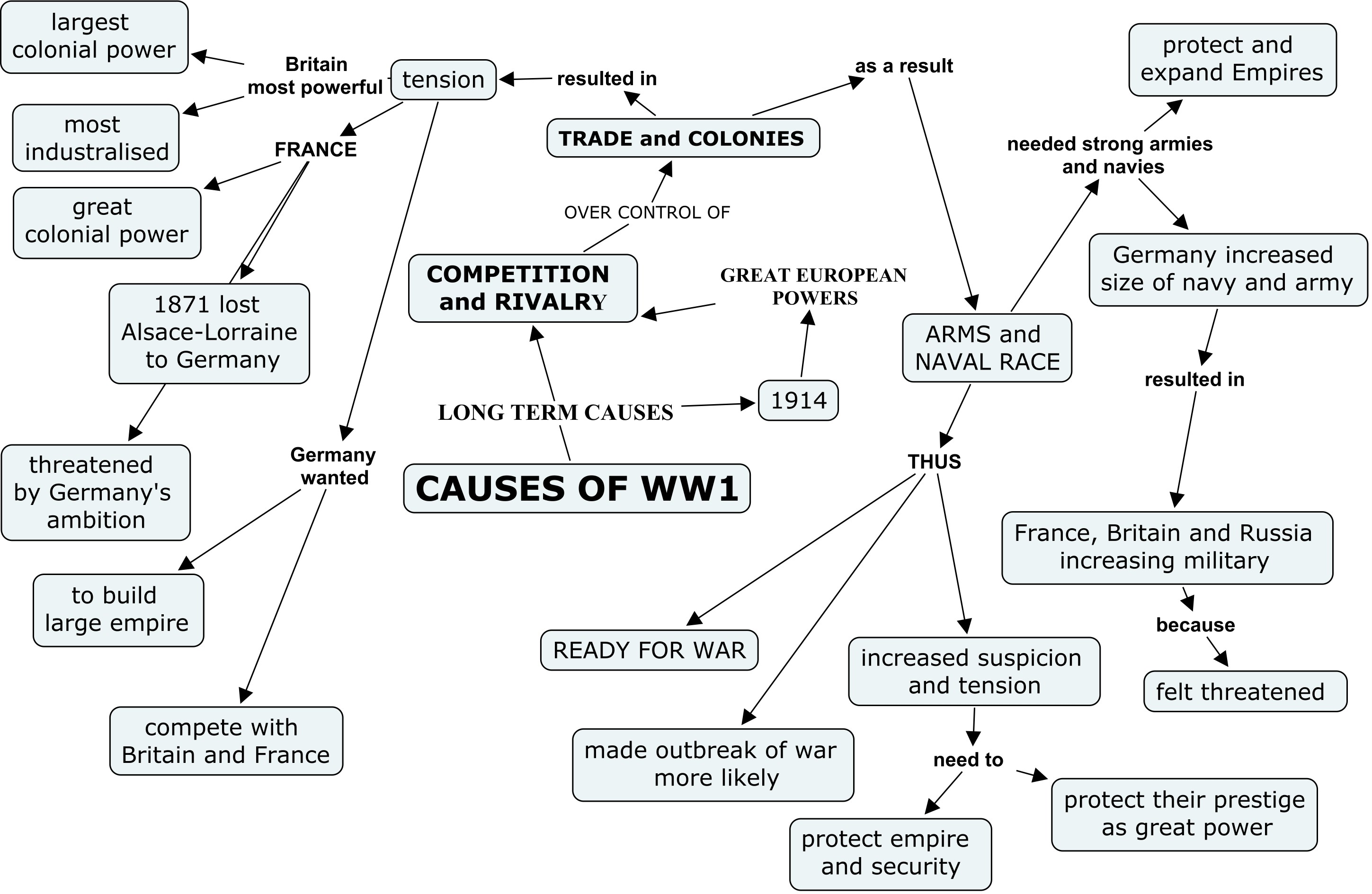 Causes of WW1 - ThingLink