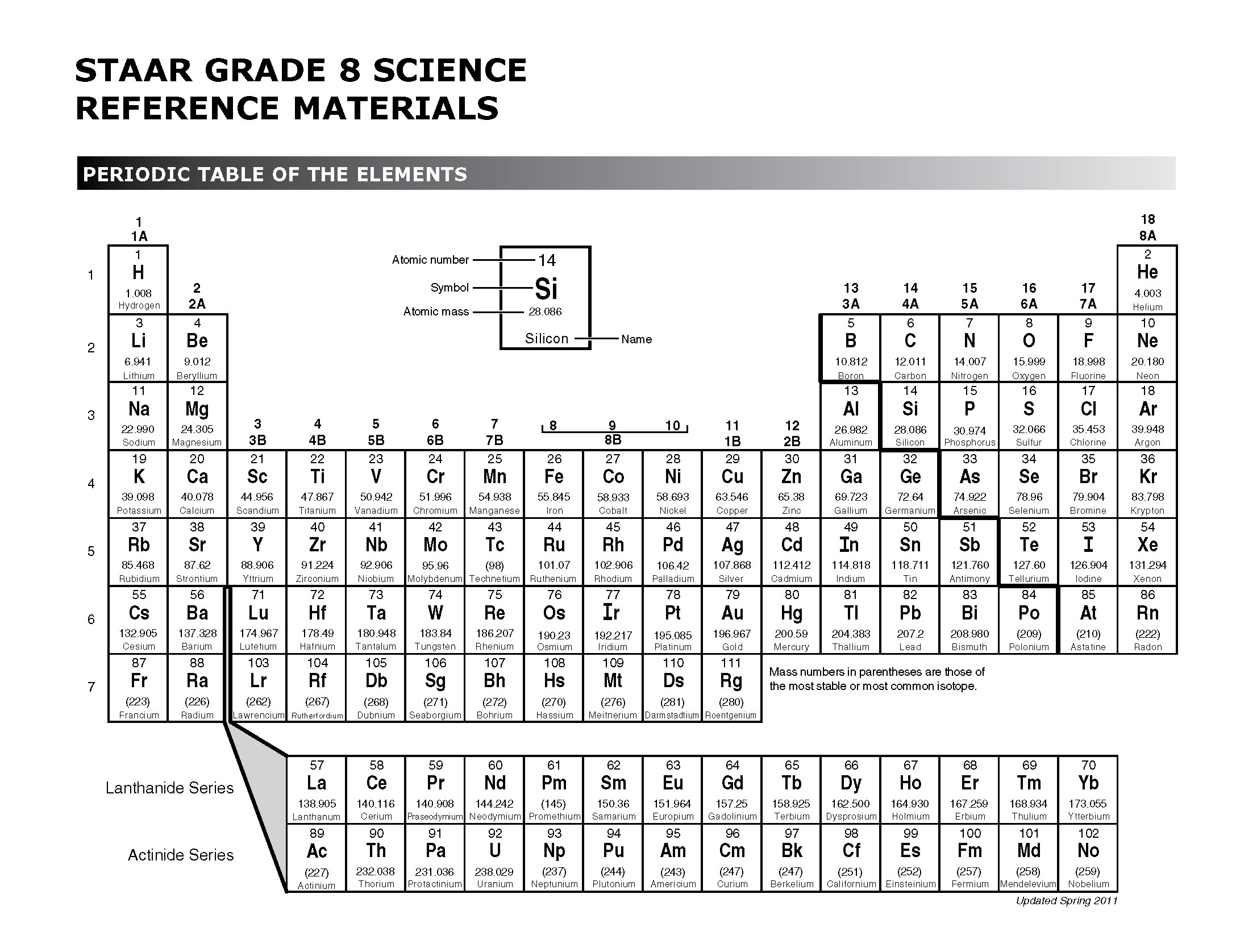 Staar chemistry periodic table images periodic table images gamestrikefo Images