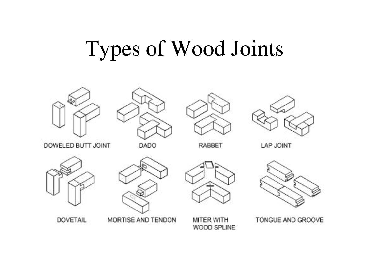 Types Of Wood Joints Related Keywords & Suggestions ...