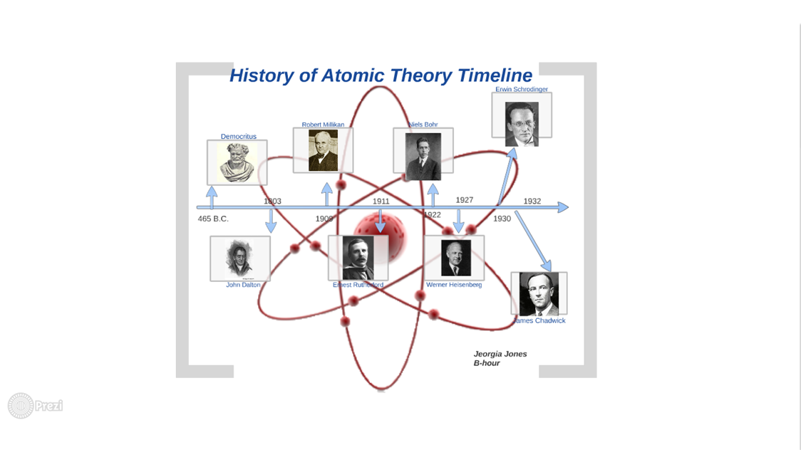 Atomic Theory Timeline - ThingLink