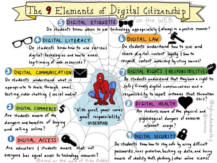 9 elements of digital citizenship - ThingLink