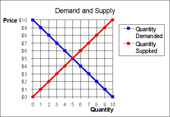 remix of  u0026quot supply and demand dynamics u0026quot