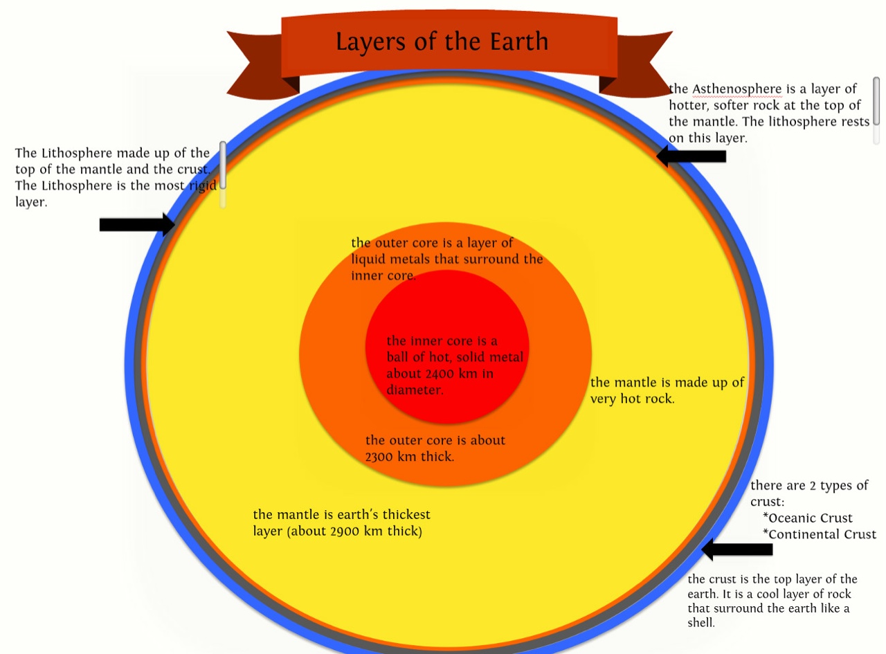 Layers Of The Earth Lithosphere Asthenosphere Mesosphere ...