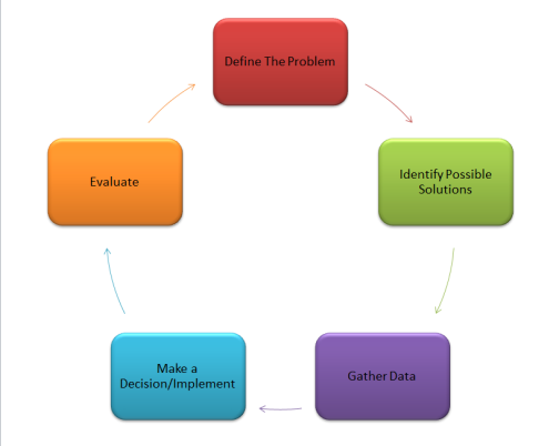 Decision Making Process - ThingLink