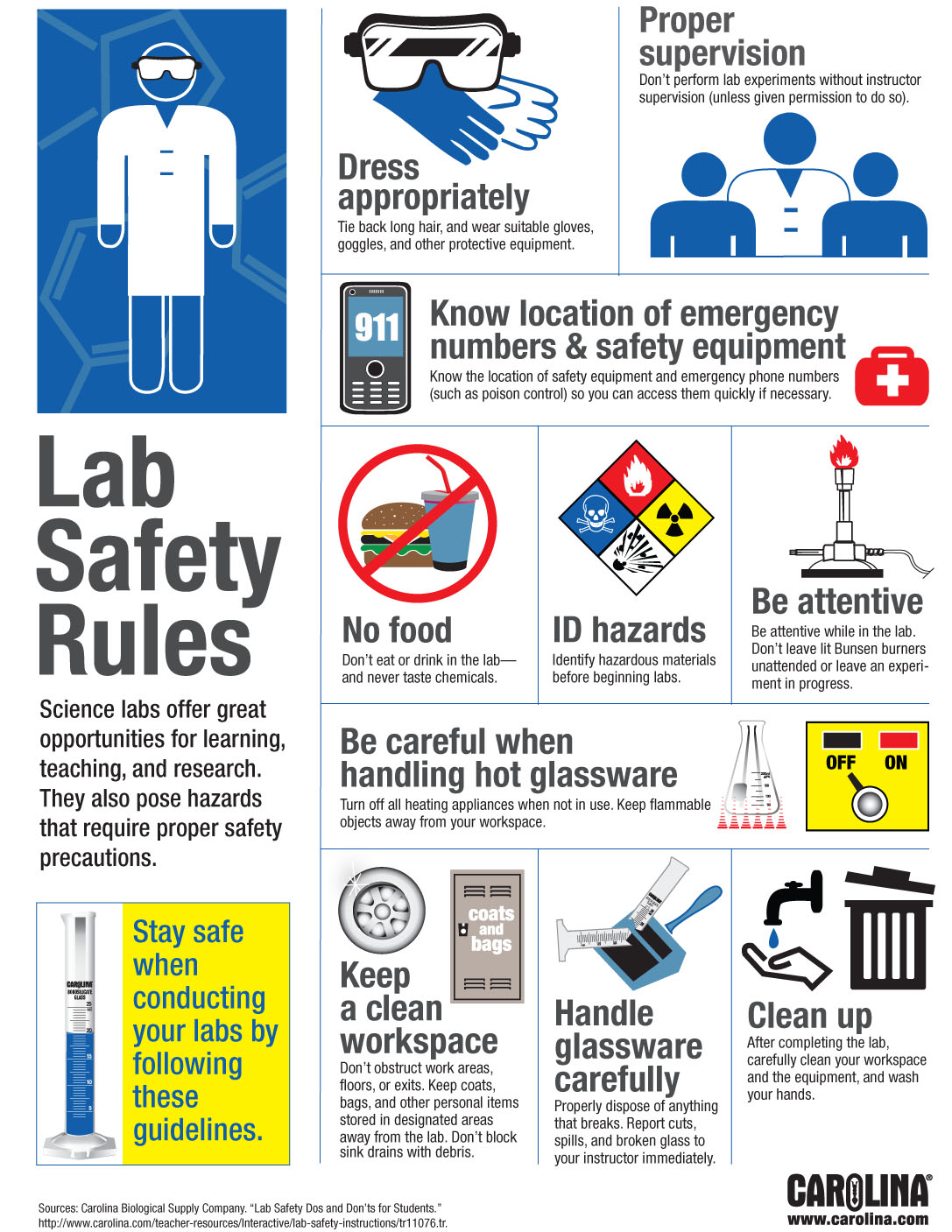 lab safety rules Science lab safety rules  wow it is so exciting that you would be able to perform a lot of scientific investigations and experiments, at our art freiler elementary school, but it can be dangerous if the proper precautions aren't followed.